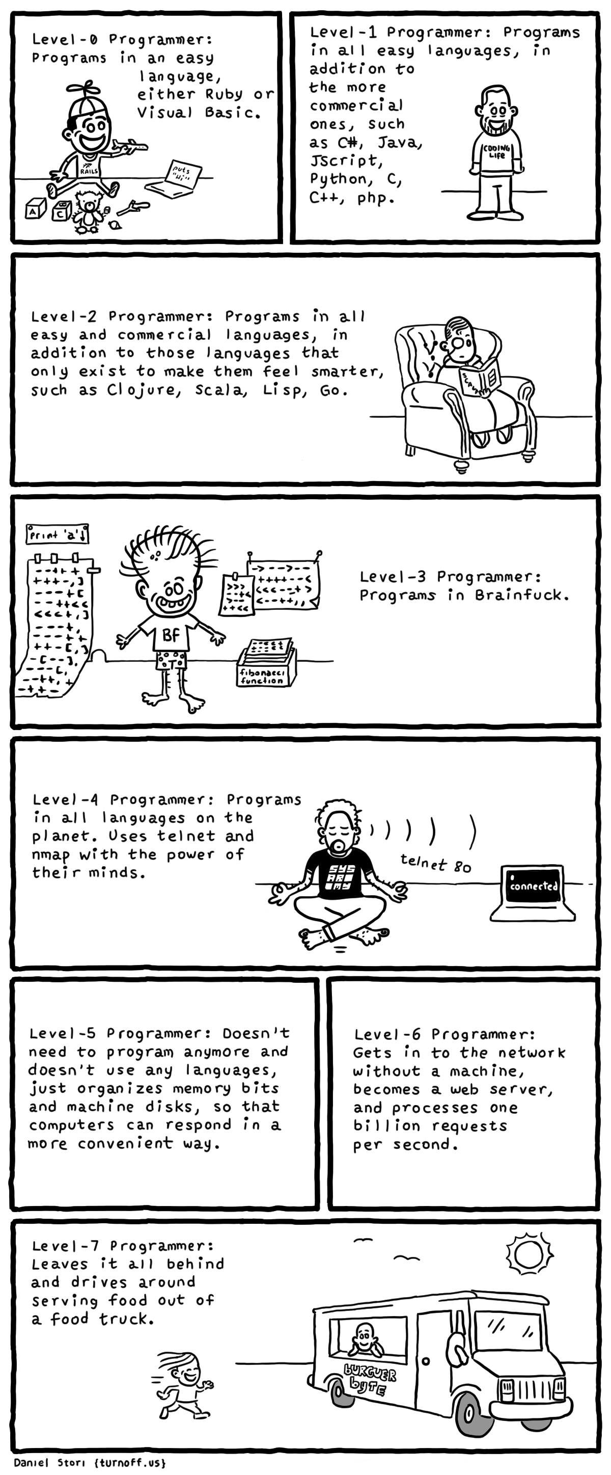 programmer levels geek comic